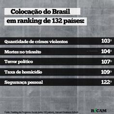 Colocação do Brasil