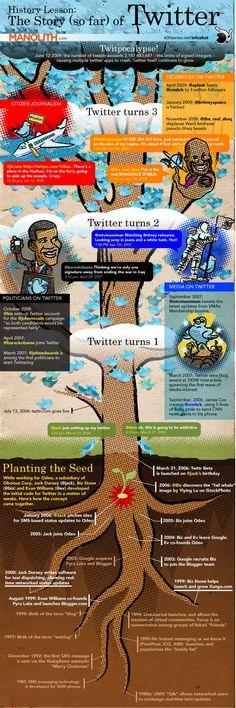 Twitterの歴史
