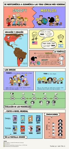 Infografia: Snoopy vs. Mafalda comics