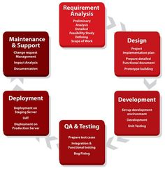 System analysis is extremely significant and needs expert analysts that can unite the software and hardware and proficiently communicate on different levels.  #Software #Consulting #Services #SoftwareConsultingServices