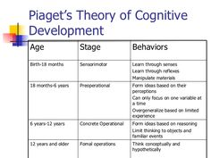 Best Cognitive Development Images  Infancy Childhood Early  Cognitive Development In Early Childhood  Google Search Emotional  Development Language Development Child Development Service Presentation Powerpoint also Psychology As A Science Essay  Synthesis Example Essay