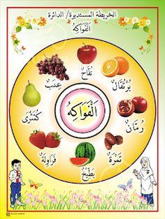 I THINK BAHASA ARAB: PETA I THINK BAHASA ARAB Arabic Phrases, Arabic Words, Preschool Photography, Body Parts Preschool, Alphabet Tracing Worksheets, Learn Arabic Online, Arabic Alphabet For Kids, Arabic Lessons, Islam For Kids