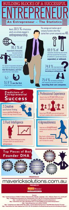 Building Blocks of a Successful Entrepreneur www.projecteve.com