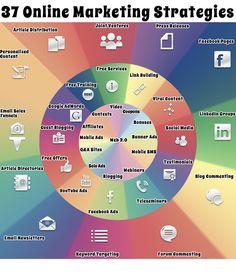 Mit der richtigen #Taktik und ausgeklügelter #Strategie bringe ich meine Unternehmen in den Social #Netzwerken auf die Spitze