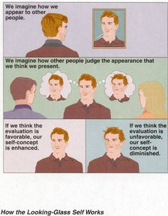 How the Looking-Glass Self Works  Click on this image to find a short video and analysis exploring George Herbert Mead's discussions regarding the genesis of the self