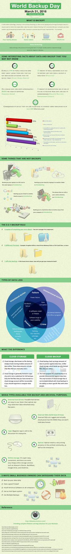 Get an Insight on Backup this World Backup Day - 31st March 2016 (Infographic)