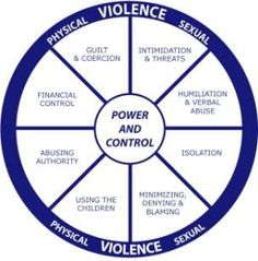 Signs of emotional abuse...take a look at this wheel.  You don't have to be punched to be abused.