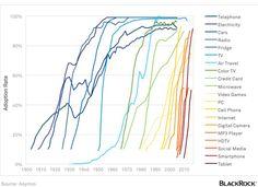 Digitale Transformation: Die Verbreitungsrate von Technologien – vom Telefon zum Tablet | Kroker's Look @ IT