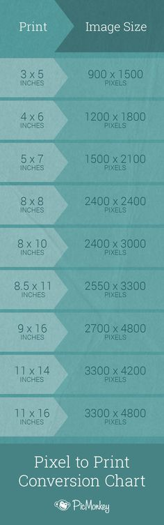 Trying to convert those ethereal pixels into cold, hard, printable inches? Look…