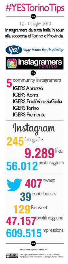 #YesTorinoTips: tutti i numeri dell'Instatour a Torino e in Piemonte #infographic