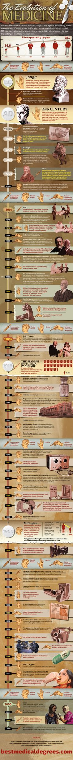 Infografía sobre la evolución de la medicina (The evolution of medicine)