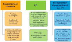 Collège - Le collège 2016 : questions/réponses - Éduscol