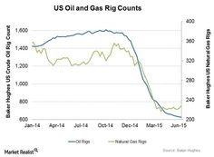 Us Oil And Gas Rig Counts
