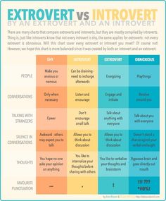 Wow, this is the most perfect thing I have ever read! In this case, I accept my label as an extrovert...that I am in this chart. Oh and PS, we extroverts are not the obnoxious, shallow people that introverts make us out to be ;)