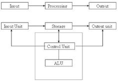 Girfa : Student Help: CPU central processing unit