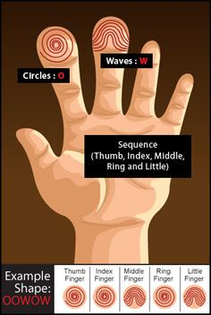 Fortune & Personality Traits From The Tips Of Your Fingers ~ all waves :o)