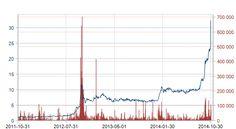 Still climbing higher and higher.. :D  Graph for Zinzino B  #Love #Zinzino