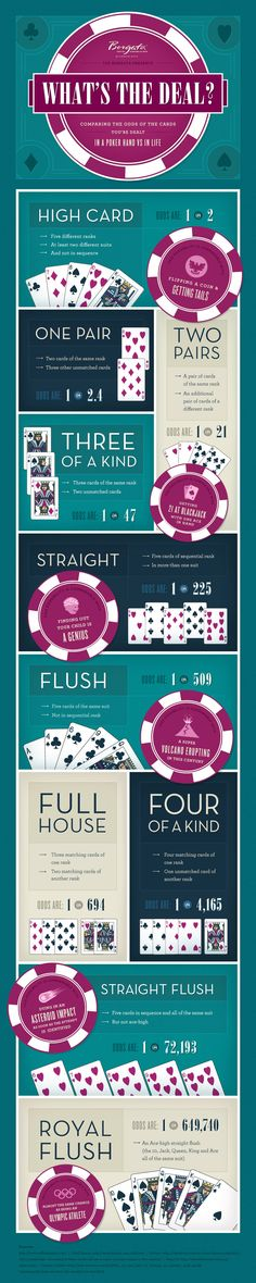 Poker Odds infographic ... #gambling #poker
