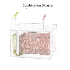 A methane digester — also known as an anaerobic digester — can be a great source of biofuel and fertilizer. From MOTHER EARTH NEWS magazine.