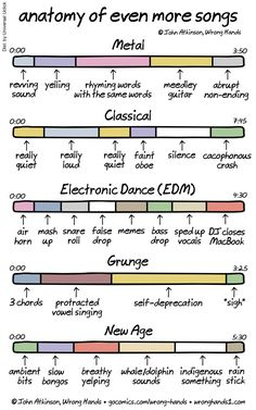 Anatomy of even more songs
