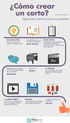 Infografía en el que se establecen los pasos necesarios para elaborar nuestro propio corto en el aula