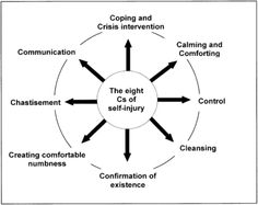 The Cycle Of Self-Injury And The Eight Cs Of Self-Injury | Healing the Hurt within | Wellbeing | How To | Read Free Online Books at How To
