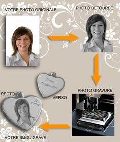 Gravure sur pendentif coeur, gravez la photo de votre choix sur coeur Gravure Photo, Photos Originales, Movie Posters, Art, Gift, Jewerly, Art Background, Film Poster, Kunst