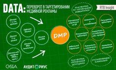 Данные для DMP Communication, Internet, Communication Illustrations