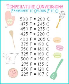 FREE PRINTABLE Mini Baking Conversion Chart - Temperature | JavaCupcake.com