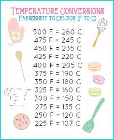 Mini Baking Conversion Chart - Temperature