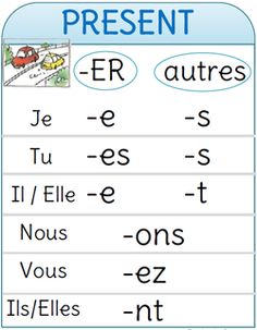 To Learn French Children Printing Model Architecture French Language Lessons, French Language Learning, French Lessons, Dual Language, Spanish Lessons, French Verbs, French Grammar, Learn French, Learn English