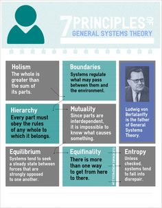 The 7 principles of GENERAL SYSTEMS THEORY