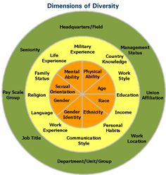 There's a lot more to diversity than age, sex, race, ethnicity, and sexual orientation! Check out the multiple dimensions of diversity!
