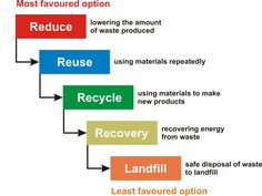 - Olivia Mullin - This is the waste hierarchy showing the general opinion of the best environmentally friendly method. Data Flow Diagram, Diagram Design, Company Presentation, Visual Hierarchy, Waste Reduction, Waste Disposal, Energy Use, Air Pollution, Reading Material
