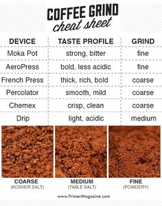 Coffee Grind Cheat Sheet