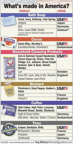 What's Made in America? Should be way more things on this list.