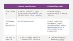 The Difference Between a School Identification and a Clinical Diagnosis