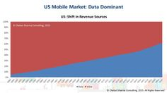 Page Title Goes HereUS Mobile Market: Data Dominant © Chetan Sharma Consulting, 2015. All Rights Reserved