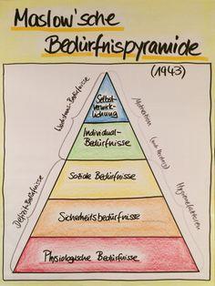 Maslow, Msalow'sche Bedürfnispyramide, Motivation, Training, Flipchart