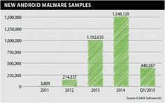 GDATA on Android malware. 4,900 new strains every daySecurity Affairs