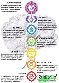 CHAKRAS en français Partage de PARLONS D'ESOTERISME(Facebook)