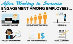 after working to increase engagement among employees
