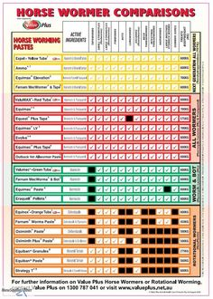 Horse Wormers- Comparison Chart: Horse Supplies Direct