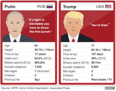 Trump and Putin: Comparing the men behind the meeting - BBC News