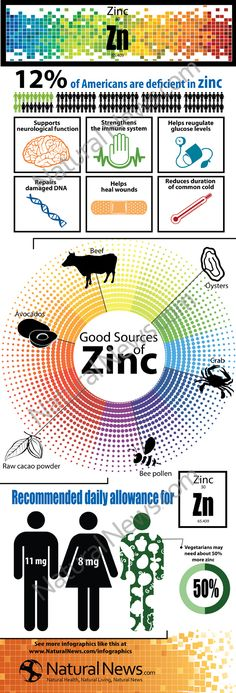 Benefits of Zinc by The Health Ranger