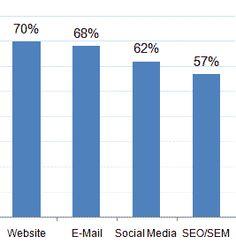 E-Mail-Marketing für B2B-Marketer weiterhin hoch im Kurs