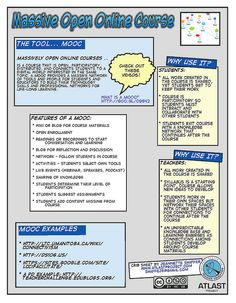 This crib sheet was created for a workshop being presented at ISTE 2011 on using a MOOC model for professional development. Blended Learning, Deep Learning, Machine Learning Programming, Mooc Courses, Massive Open Online Courses, Intercultural Communication, Learning Theory, Emotional Intelligence, Blog