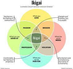 "Ikigai (生き甲斐): a Japanese concept that means ""a reason for being"". Find something that gives you satisfaction and meaning in life. Everyone has an ikigai; I've found it in trading. Venn Diagramme, Stress, Reasons To Live, World Need, My World, Meaningful Life, Life Purpose, Finding Purpose In Life, Career Advice"