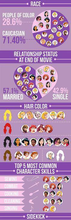 Disney Princesses Stats for Athena later