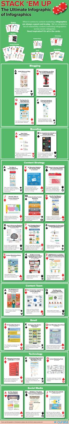 Content Marketing Infographics: The Ultimate List [Infographic] | Content Marketing Forum